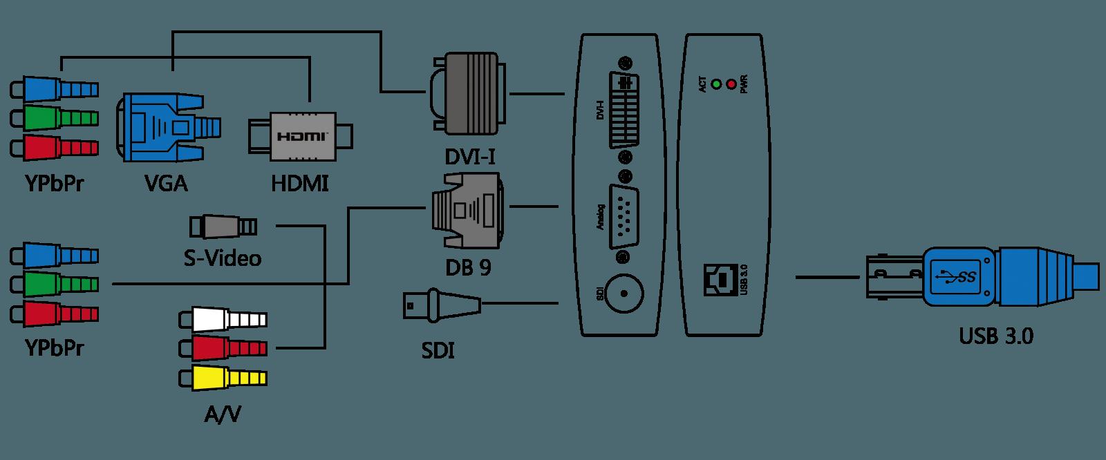 USB Capture AIO
